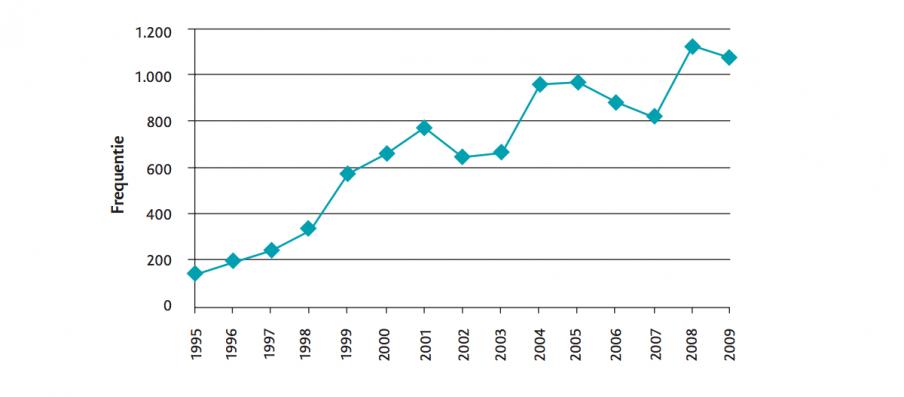Frequentie 'transparant' in Tweede Kamerstukken tussen 1995 en 2009. Bron: Erna Scholtes, Transparantie, icoon van een dolende overheid, Boom Lemma 2012, p.6