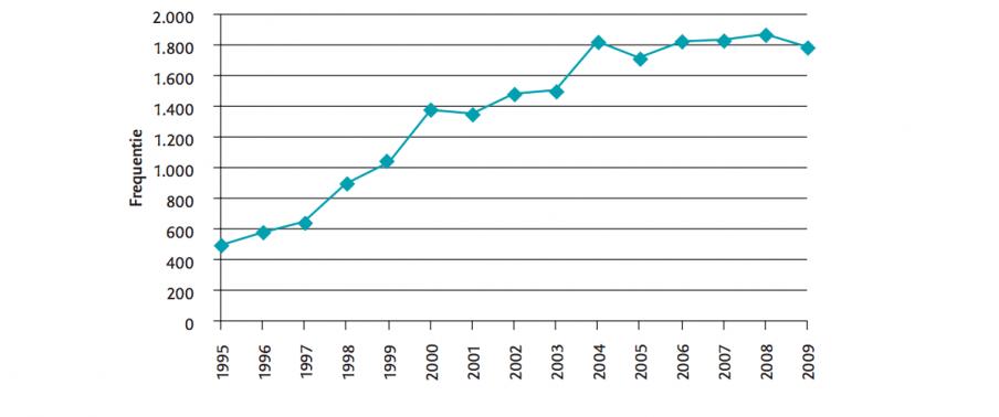 Frequentie 'transparant' in landelijke dagbladen tussen 1995 en 2010. Bron: Erna Scholtes, Transparantie, icoon van een dolende overheid, Boom Lemma 2012, p.5