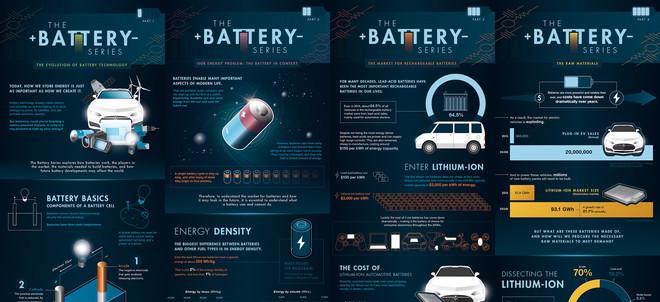 Zo beginnen de eerste vier afleveringen van The Battery Series van Visual Capitalist.