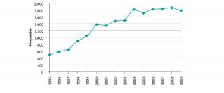 Frequentie 'transparant&' in landelijke dagbladen tussen 1995 en 2010. Bron: Erna Scholtes, Transparantie, icoon van een dolende overheid, Boom Lemma 2012, p.5