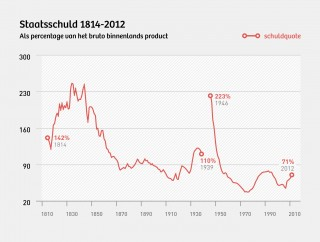De schuldquote stijgt, maar ligt nog altijd lager dan in veel naoorlogse jaren. Illustratie: Martijn van Dam (Momkai)