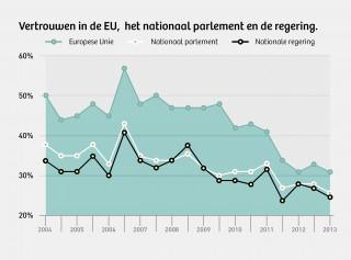 Weergegeven is het vertrouwen in instituties in heel Europa. Bron: Eurobarometer