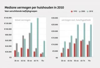 Het mediane vermogen ligt in het midden: de helft van de huishoudens heeft minder, de andere helft heeft meer. Het mediane vermogen ligt een stuk lager dan het gemiddelde omdat de vermogensongelijkheid het gemiddelde flink opstuwt.