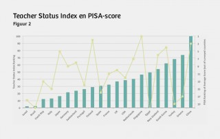 Teacher Status Index en PISA-score.