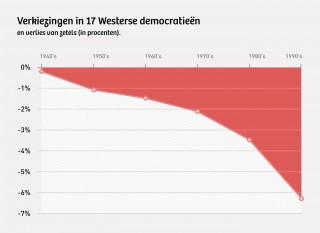 In de grafiek is te zien hoeveel procent van de zetels politieke partijen na regeringsdeelname gemiddeld verliezen bij de volgende verkiezingen. Illustratie: Momkai