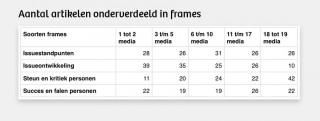 Naarmate een onderwerp in meer media komt, komt de nadruk steeds meer te liggen op conflict en steeds minder op issues. Bron: De Nederlandse Nieuwsmonitor
