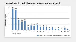 De meeste onderwerpen halen niet meer dan vijf media. Achttien onderwerpen kwamen in 16 media of meer. Bron: De Nederlandse Nieuwsmonitor