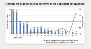 De rode lijn laat zien: zingt een onderwerp rond in bijna alle media, dan neemt het aantal berichten per medium ook explosief toe. Bron: De Nederlandse Nieuwsmonitor