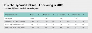 In deze tabel, verstrekt door de Dienst Terugkeer & Vertrek, is te zien hoeveel procent van de 'ingeslotenen' besluit te vertrekken.