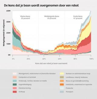 Dit is de kans dat een baan wordt geautomatiseerd in de komende twintig jaar. Het gekleurde gebied is even groot als de totale (Amerikaanse) werkgelegenheid. Bron: Frey en Osborne (Universiteit van Oxford). Beeld: Momkai.