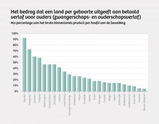 Bijna alle OESO-landen geven méér geld uit aan verlofregelingen voor ouders dan Nederland. Bron: OESO 2009. Illustratie: Momkai