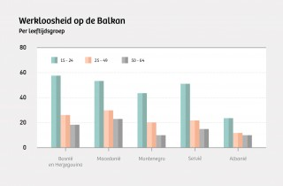 Bron: LFS Data. Illustratie: Momkai