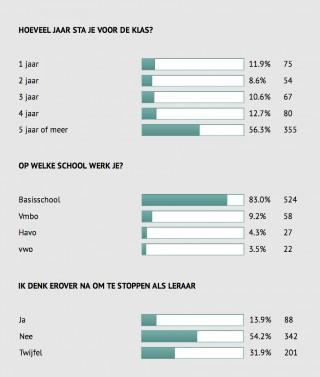 Bron: Onderzoeksresultaten MWM2 (631 respondenten bij deze vragen)