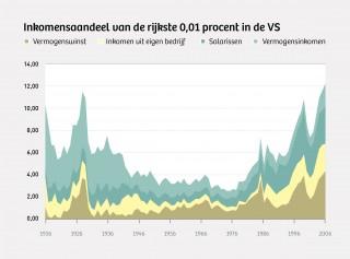 Bron: Piketty en Saez Illustratie: Momkai