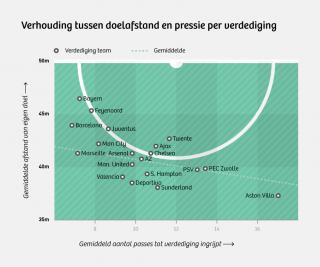 Bron: Data door 'Opta', grafiek door 'Sander IJtsma, @11tegen11'