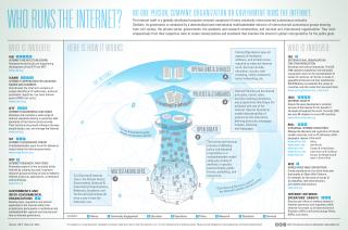 Zo wordt het internet bestuurd. De afbeelding is afkomstig van het ICANN.