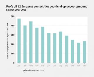 Data: Sander IJtsma/@11tegen11 (Noot: de Britse competities, die 1 september aanhouden als peildatum, zitten hier niet bij.)