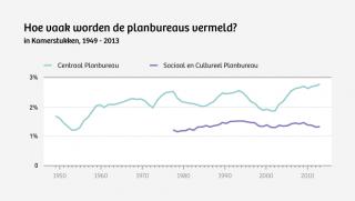 Bron: Staten-Generaal Digitaal (1970-1995) en Overheid.nl (1995-2014). De percentages op de y-as betreffen het aantal treffers ten opzichte van het totaal aantal Kamerstukken. Het gaat om een vijfjarig gemiddelde.