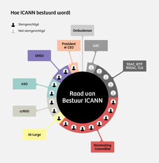 Bron: ICANN