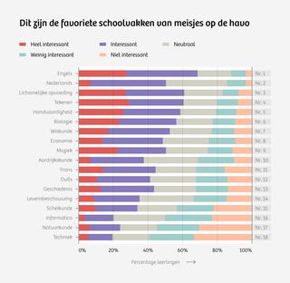Bron: Qompas, ProfielKeuze favoriete vakken, september 2012 - april 2013