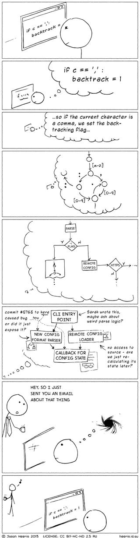 Zit je net als deze programmeur in een diepe gedachte, komt een collega naar dat ene mailtje vragen. Dag gedachte! Illustratie: Jason Heeris