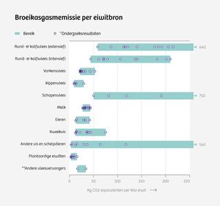 *De paarse punten zijn de uitkomsten van onderzoeken (LCA's); niet elk onderzoek wordt op dezelfde manier uitgevoerd, vandaar de variatie. **Verrijkt met eieren of eiwitten afkomstig van melk. Bron: The protein puzzle – The consumption and production of meat, dairy and fish in the European Union. PBL, 2011.