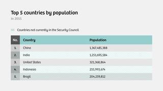 Source: CIA World Factbook