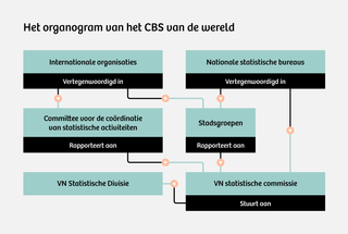 Bron: UNstats (data samengesteld door Sanne Blauw)