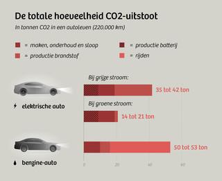 Waarom De Elektrische Auto Nu Al Groener Rijdt Maar Er Betere