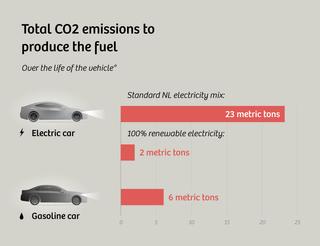 * Une durée de vie de 135 000 km est le chiffre utilisé par l'UCS pour les voitures moyennes américaines dans son rapport de 2015, Des voitures plus propres du début à la fin. L'hypothèse sur la durée de vie de TNO néerlandaise (utilisée pour ces calculs) est un peu plus longue: 220 000 km (ou 136 700 mi).