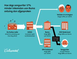 Infographic door Kwennie Cheng en Leon Postma