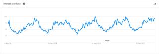 De zoekterm 'fiets' in een vijfjarige grafiek van Google Trends.