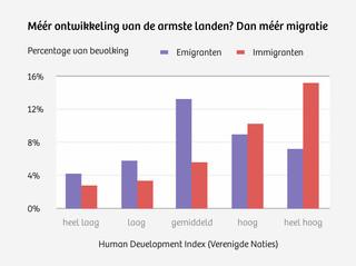 Bron: onderzoek Hein de Haas.