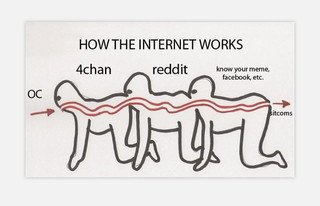 Deze meme is weer zo'n gelaagde grap met allerlei culturele verwijzingen. De drie personen wier spijsverteringskanalen aan elkaar zitten, verwijzen naar de horrorfilm The Human Centipede. 'OC' betekent 'original content'. Het idee is dus dat 4chan als eerste originele content tot zich neemt (en produceert), die content vervolgens op Reddit verschijnt en dat daarna andere webplatforms ermee aan de haal gaan, zoals uitlegsite Know Your Meme.