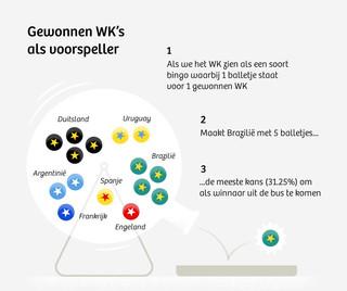 Infographic door Jorris Verboon en Leon de Korte