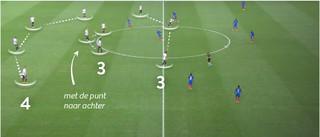 Duitsland bij de aftrap: 4-3-3