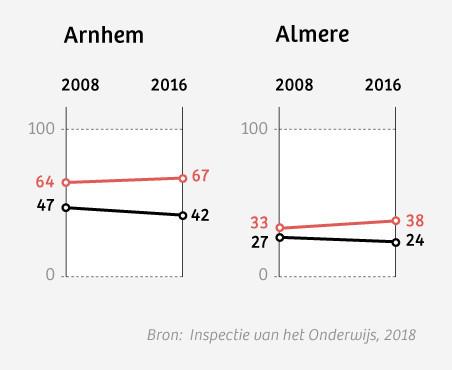 Rekenvoorbeeld: in 2016 moest 74 procent van alle Haagse basisschoolleerlingen naar een andere school verhuizen om de segregatie naar opleidingsniveau ouders op te heffen.