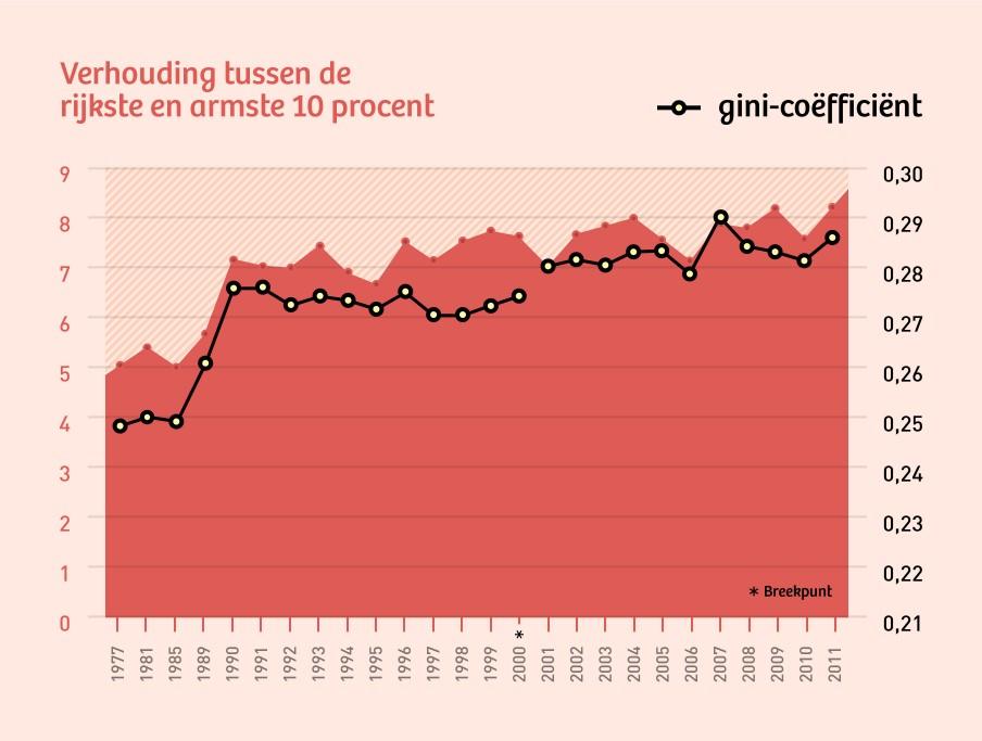 De rode lijn geeft aan hoeveel keer de rijkste tien procent meer verdient dan de armste 10 procent. De zwarte lijn is de mate van ongelijkheid uitgedrukt in de gini-coëfficiënt. Illustratie: Martijn van Dam (Momkai)