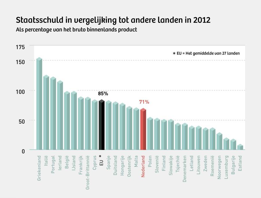 De Nederlandse schuldquote lag vorig jaar onder het Europese gemiddelde. Illustratie: Martijn van Dam (Momkai)