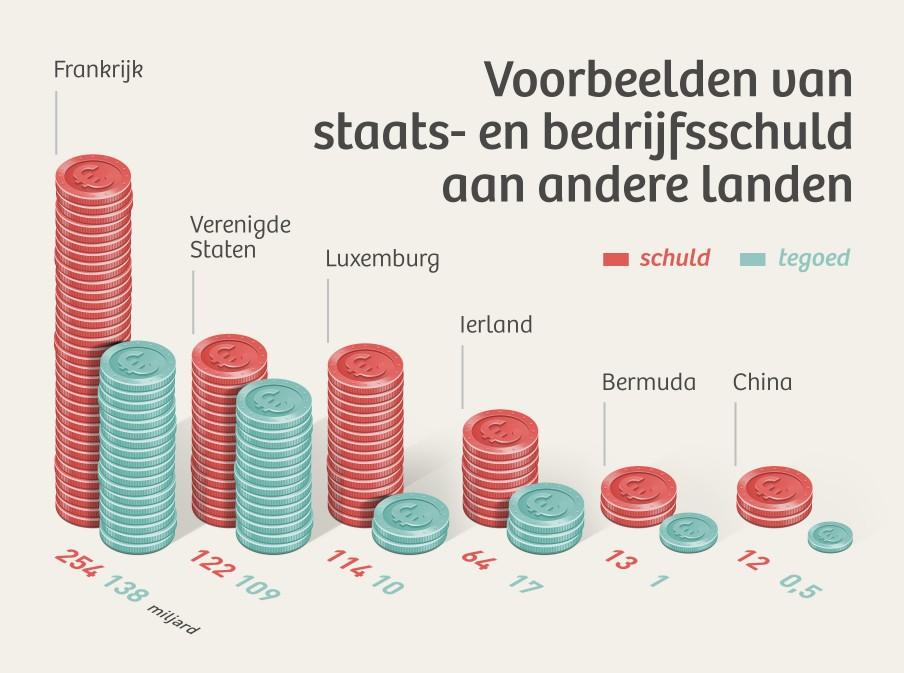 Bezit van debt securities van zes landen. Illustratie: Martijn van Dam (Momkai)