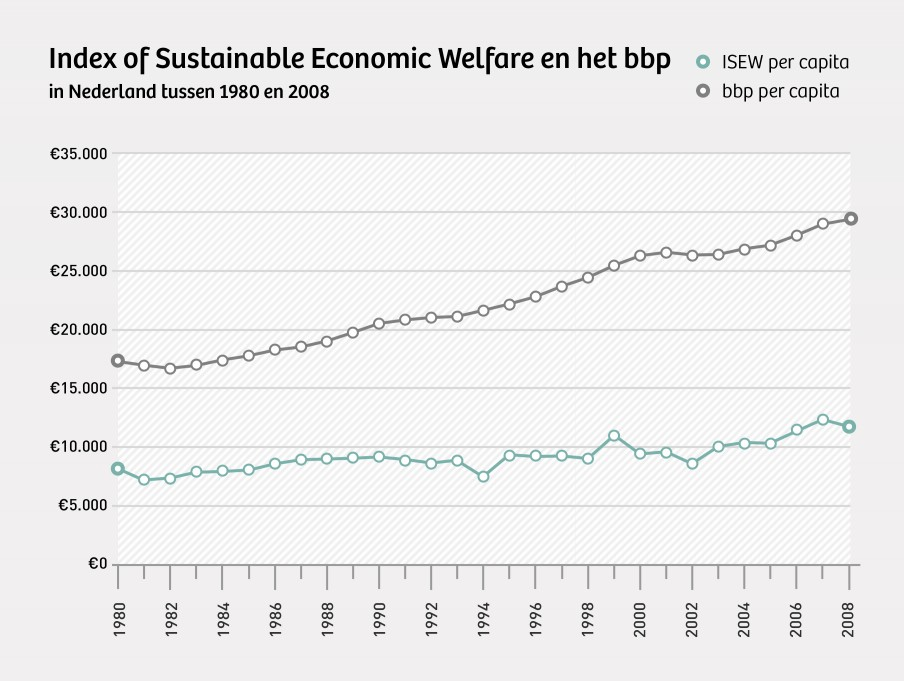 Volgens de ISEW verliep de vooruitgang in Nederland een stuk minder hard dan de groei van het bbp doet vermoeden. Bron: Brent Bleys (Hogeschool Gent). Beeld: Momkai.