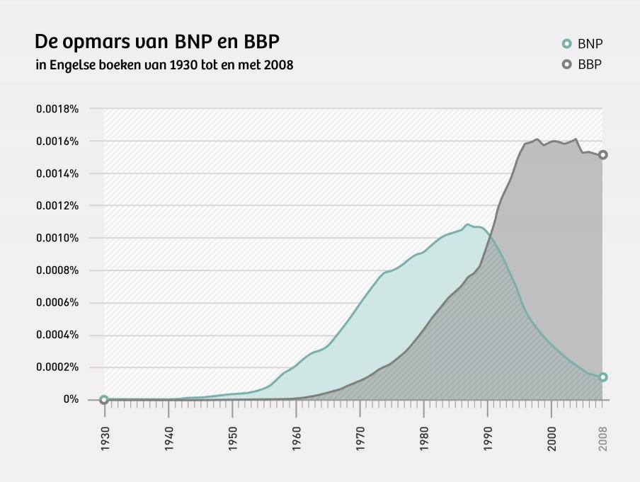Aanvankelijk werd het bruto nationaal inkomen (bnp) als maatstaf gebruikt. In de loop van de jaren zeventig werd dat het bbp. Verderop leg ik (in een infocard) het verschil uit - en waarom het belangrijk is. Bron: Google Ngram. Beeld: Momkai.