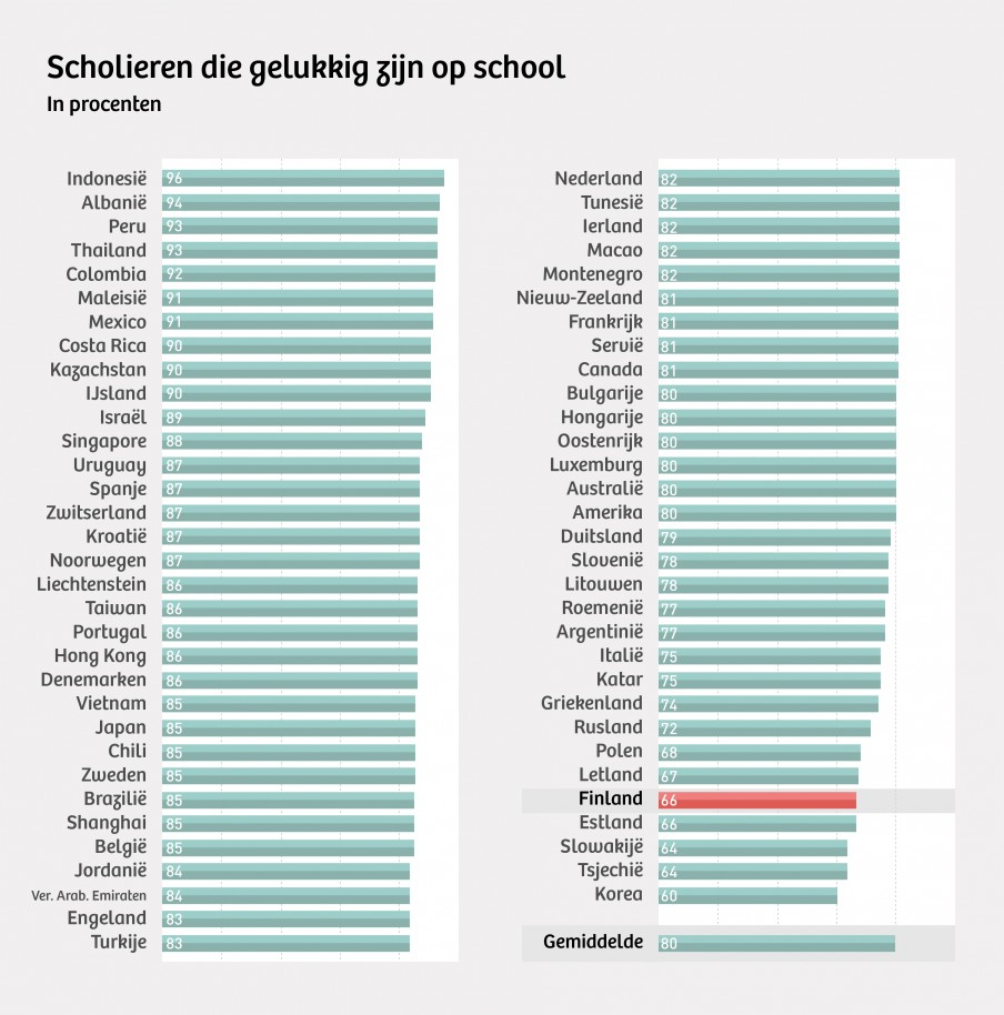 Bron: PISA (OECD). Illustratie: Momkai