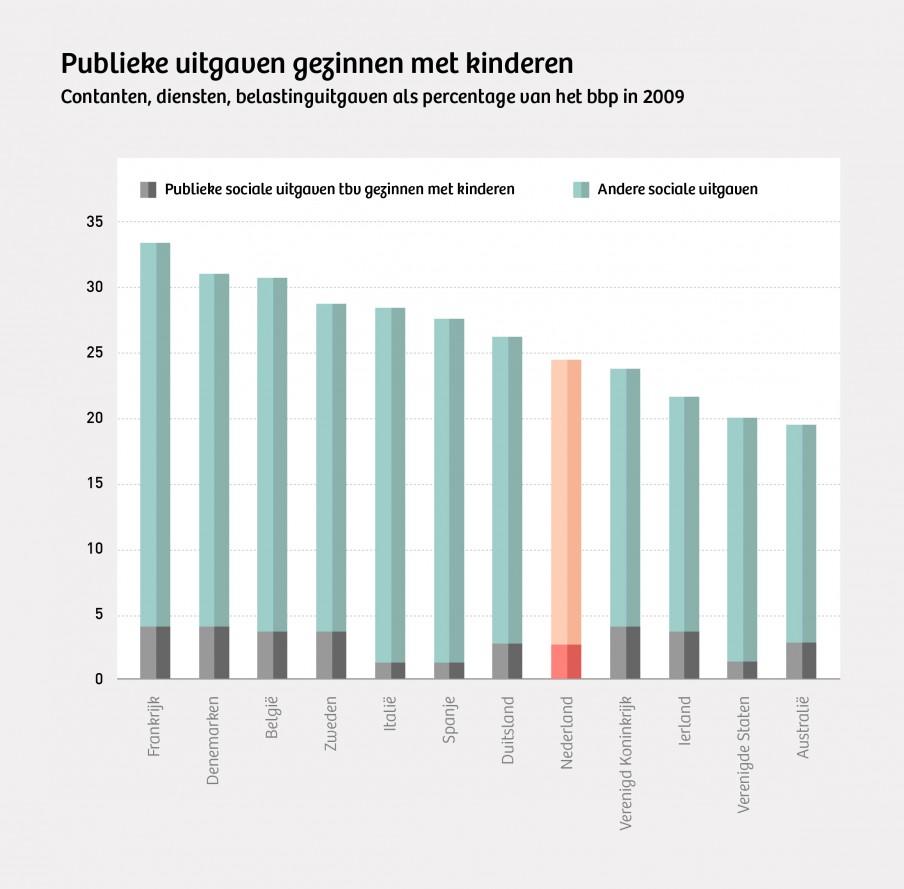 Ruim 10 procent van de publieke sociale uitgaven in Nederland gaat naar gezinnen met kinderen (OESO 2009). Dat geld is bestemd voor kinderopvang, kinderbijslag en andere voorzieningen. Nederland neemt daarmee een gemiddelde positie in. Illustratie: Momka