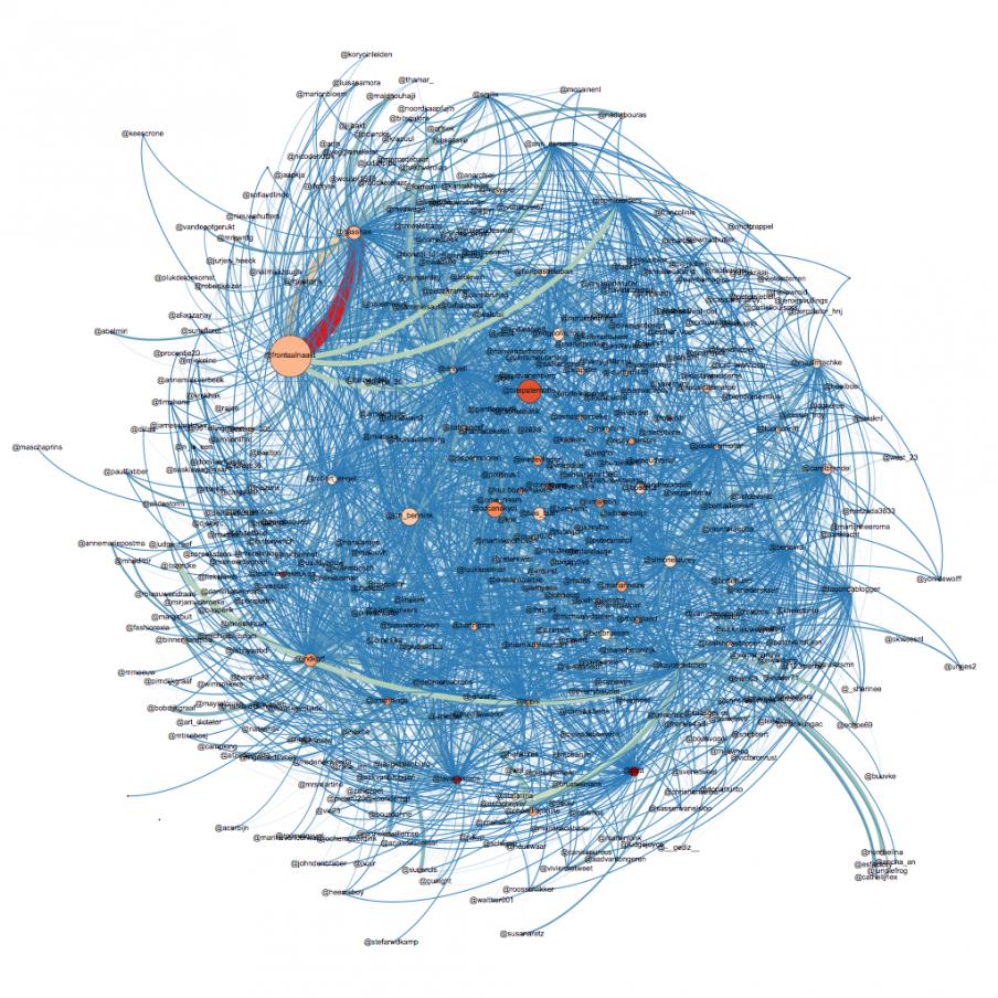 Het Twitternetwerk van de betrokkenen bij Jelmergate