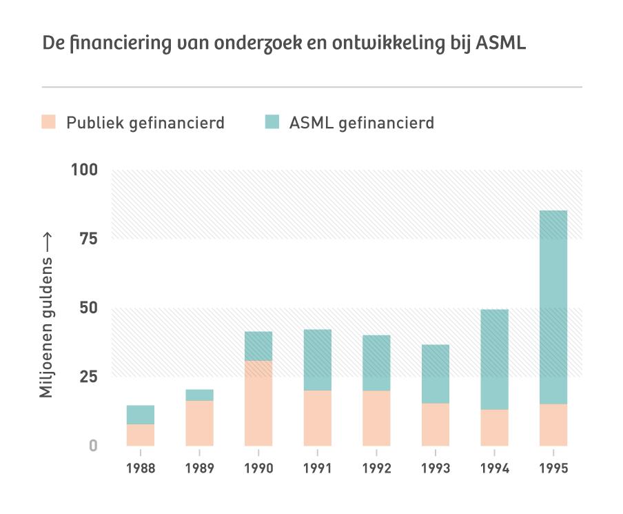 Bron: Jaarverslagen ASML, 1988-1995.