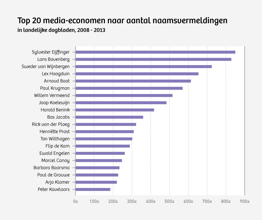 Bron: Yoshi Tuk, 'Dedominante elite van media-economen' (scriptie Universiteit Leiden).