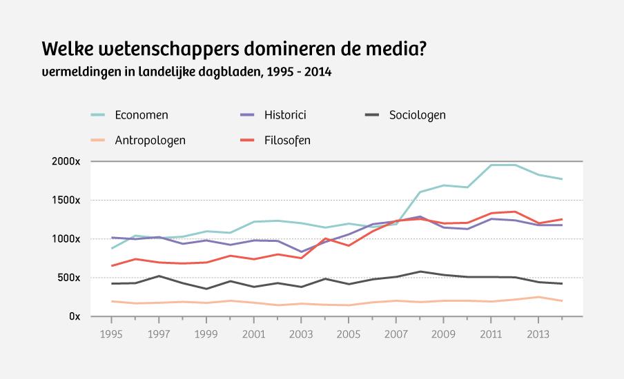 Bron: LexisNexis (Algemeen Dagblad/AD, Trouw, NRC Handelsblad, de Volkskrant, Het Parool, Het Financieele Dagblad).
