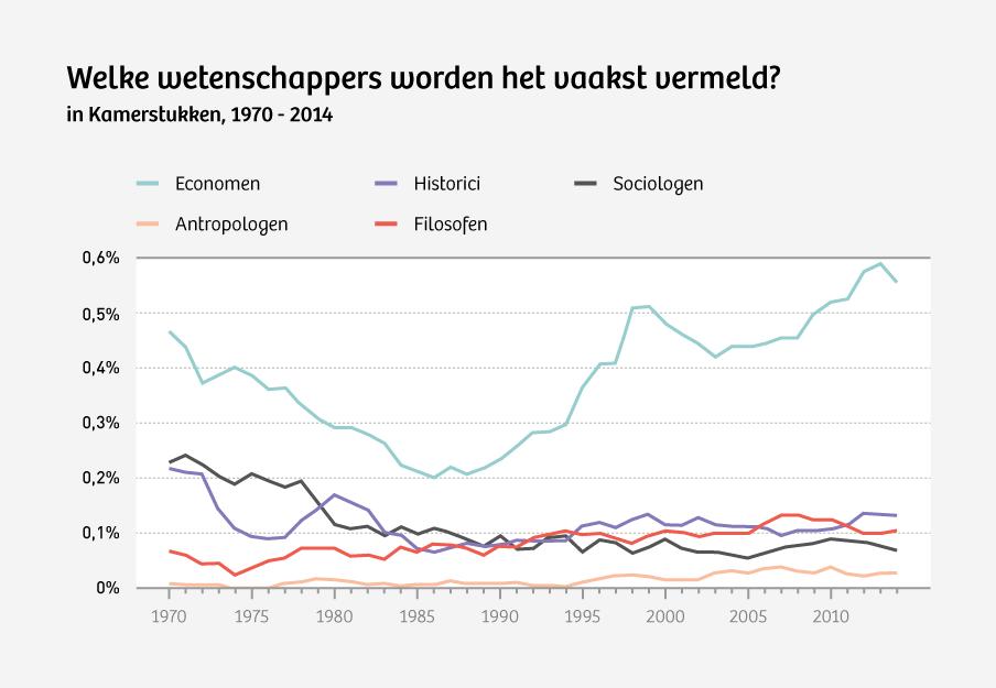 Bron: Staten-Generaal Digitaal (1970-1995) en Overheid.nl (1995-2014). Het gaat hier om het aantal treffers per jaar van bijvoorbeeld het woord 'econoom.' Om te corrigeren voor uitschieters hebben we er een vijfjarig gemiddelde van gemaakt.