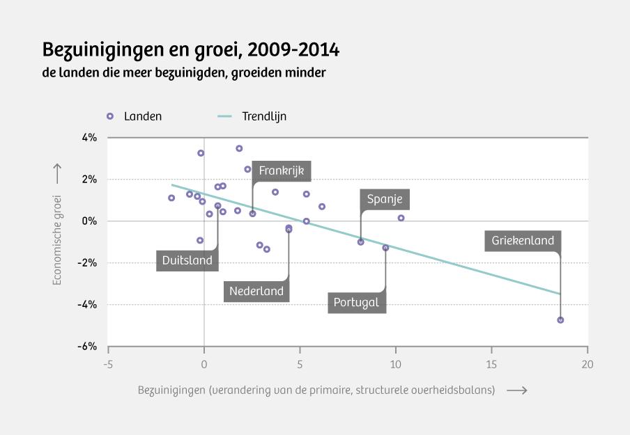 Bron: IMF. De economische groei is het gemiddelde per jaar over de periode 2009-2014. De verandering van de overheidsbalans (bezuinigingen + hogere belastingen) gaat over die hele periode.